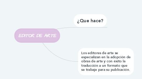 Mind Map: EDITOR DE ARTE