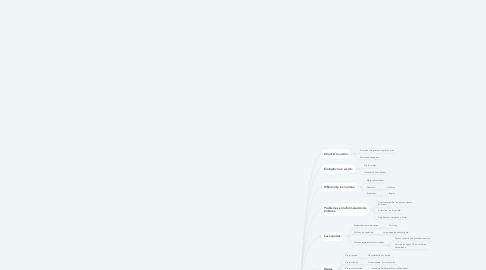 Mind Map: POLÍTICAS