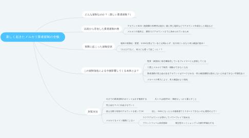 Mind Map: 新しく起きたメルカリ業者規制の全貌