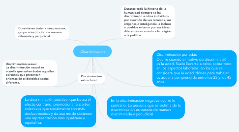 Mind Map: Discriminacion