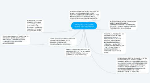 Mind Map: APOYO AL CLUSTER EN NORTE DE SANTANDER