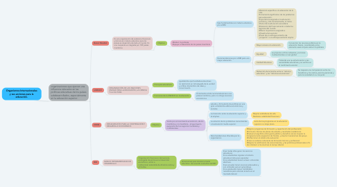 Mind Map: Organismos Internacionales y sus acciones para la educación.