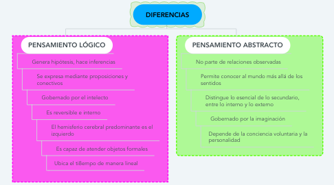 Mind Map: DIFERENCIAS