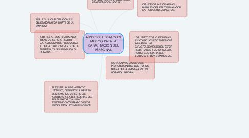 Mind Map: ASPECTOS LEGALES EN MEXICO PARA LA CAPACITACION DEL PERSONAL