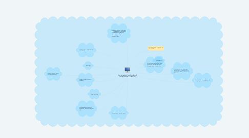Mind Map: La  conexión, funcionalidad del Hardware - Software