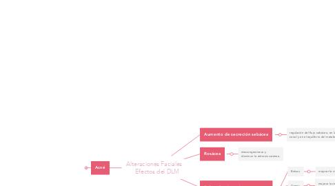 Mind Map: Alteraciones Faciales     Efectos del DLM