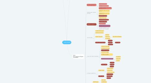 Mind Map: I VINI LIGURI