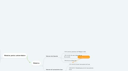 Mind Map: Mise en forme de l'univers des Tocquards : Une tradition fictive