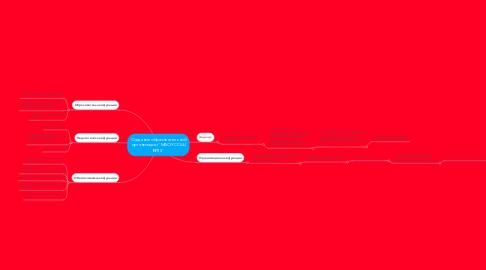 """Mind Map: Создание образовательной организации """"МАОУ СОШ №30"""""""