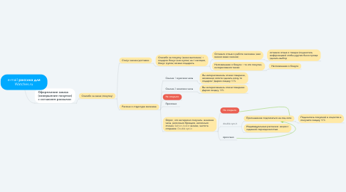 Mind Map: e-mail расслка для Watches.ru
