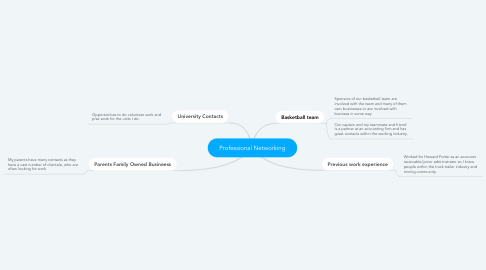 Mind Map: Professional Networking