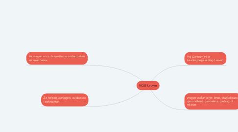 Mind Map: VCLB Leuven