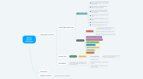 Mind Map: My Support Information