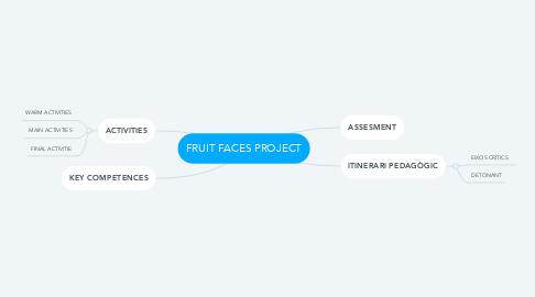 Mind Map: FRUIT FACES PROJECT