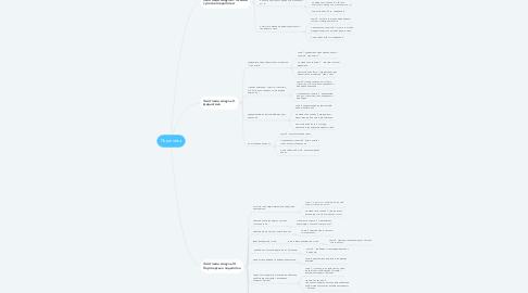 Mind Map: Педагогіка