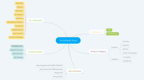 Mind Map: Herbalfield's Story