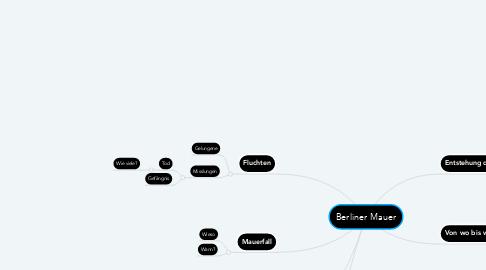 Mind Map: Berliner Mauer