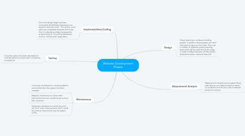 Mind Map: Website Development Phases