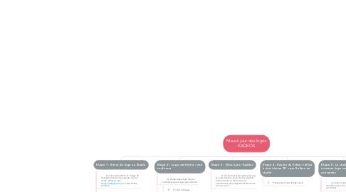 Mind Map: Mise à jour des logos KADEOS
