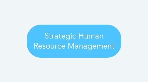 Mind Map: Strategic Human Resource Management