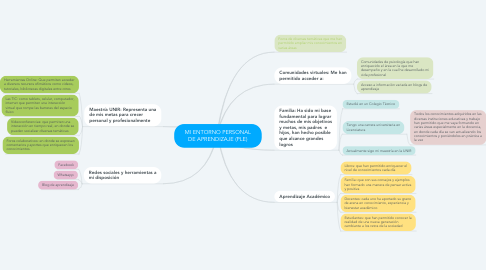 Mind Map: MI ENTORNO PERSONAL DE APRENDIZAJE (PLE)