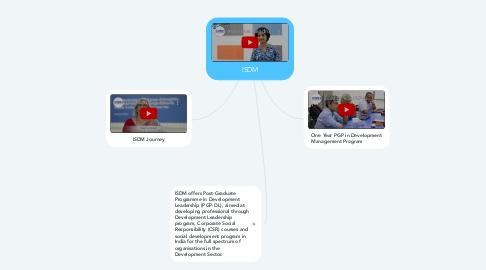 Mind Map: ISDM