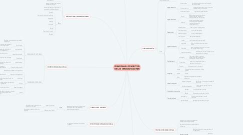 Mind Map: PRINCIPALES CONCEPTOS DE LAS ORGANIZACIONES