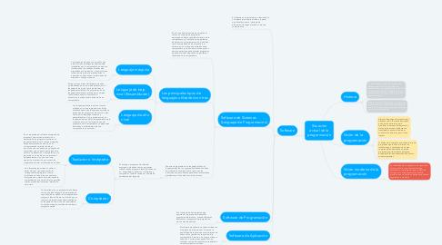 Mind Map: Situación actual de la programación