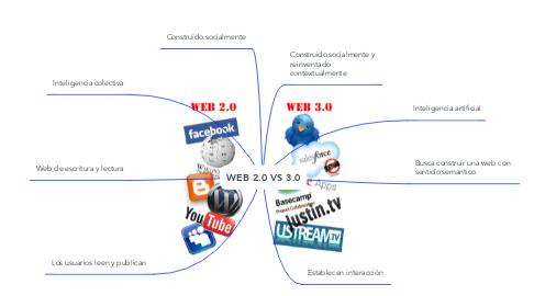 Mind Map: WEB 2.0 VS 3.0