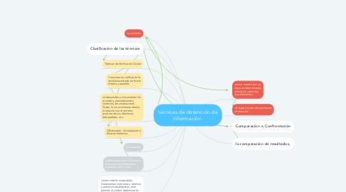 Mind Map: técnicas de obtención de Información.