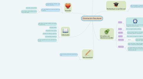Mind Map: Orientación Estudiantil