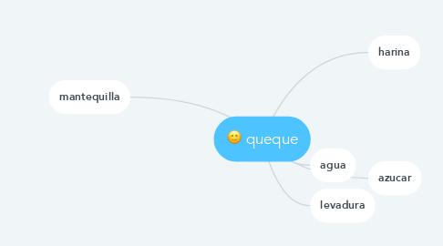 Mind Map: queque
