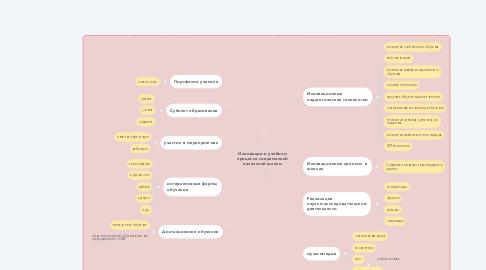 Mind Map: Инновации в учебном процессе современной начальной школы