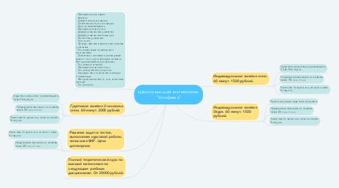 """Mind Map: Школа высшей математики """"Апофема"""""""