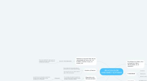 Mind Map: RELACION ENTRE HARDWARE Y SOFTWARE