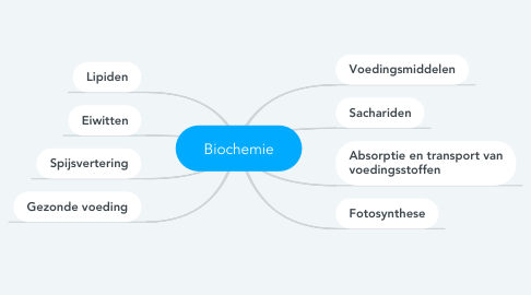 Mind Map: Biochemie