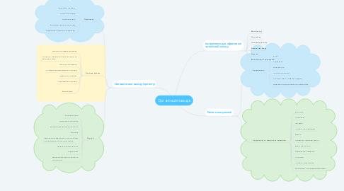 Mind Map: Організація заходів