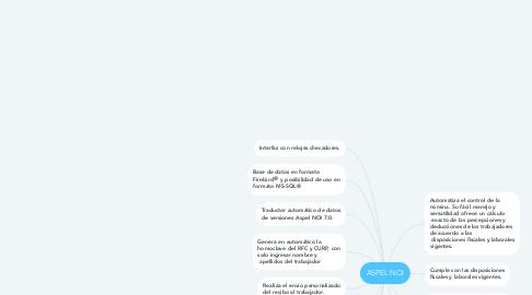 Mind Map: ASPEL NOI