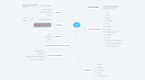 Mind Map: ARDS