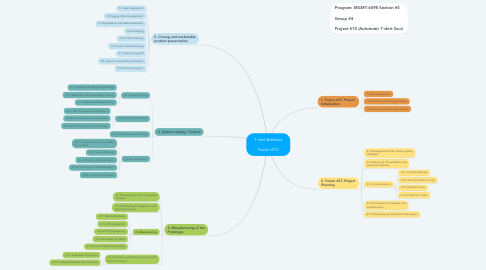 Mind Map: T-shirt Ballistics  Fusion ATC