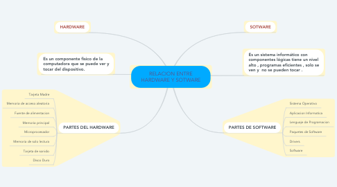 Mind Map: RELACION ENTRE HARDWARE Y SOTWARE