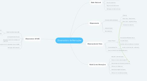 Mind Map: Observatório de Remoções