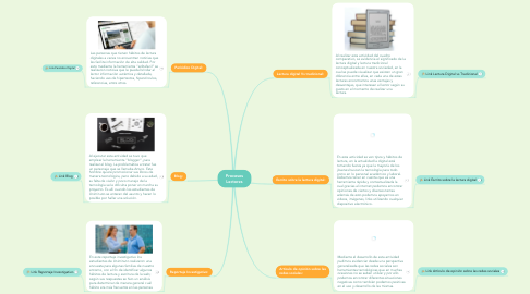 Mind Map: Procesos Lectores