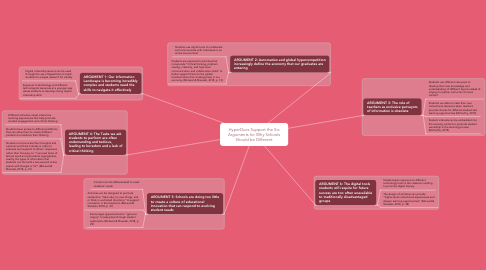 Mind Map: HyperDocs Support the Six Arguments for Why Schools Should be Different