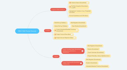 Mind Map: EM-CVIA Portal (Home)