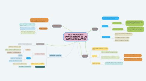 Mind Map: CLASIFICACIÓN Y CARACTERISTICAS DE LAS CUENTAS DE BALANCE