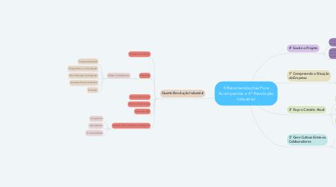 Mind Map: 4 Recomendações Para Acompanhar a 4ª Revolução Industrial