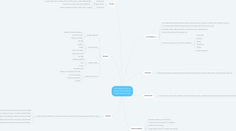 Mind Map: INTRODUCCIÓN AL COMPORTAMIENTO ORGANIZACIONAL
