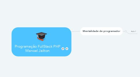 Mind Map: Programação FullStack PHP Manoel Jailton