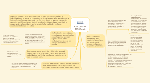 Mind Map: LA CULTURA MEXICANA